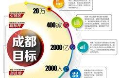 成都打造创业之城 2020年创客突破20万人(图)