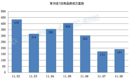 11.08商品房共成191套 总成交面积9392.54㎡