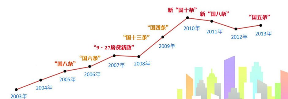 2003-2013年房价走势 点击查看政策详情