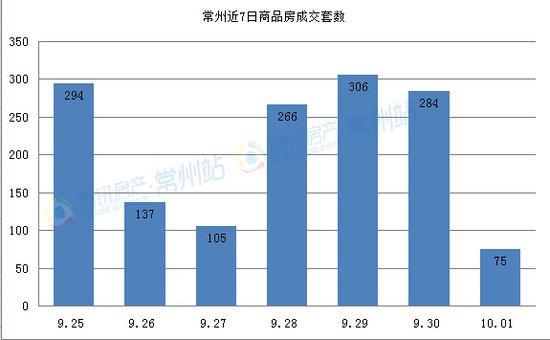 10月1日商品房共成交75套 总成交面积5234.94㎡