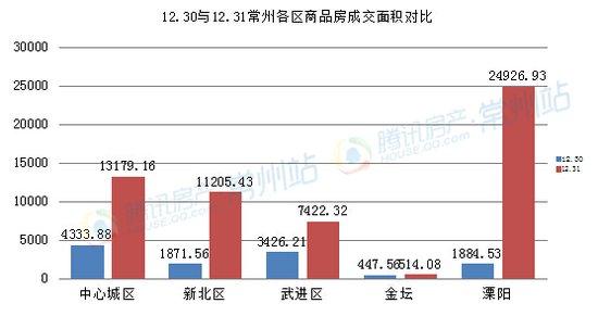 12.31常州商品房成交762套  创12月成交最高