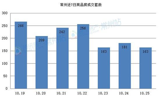 10.25商品房共成163套 总成交面积10936.81㎡