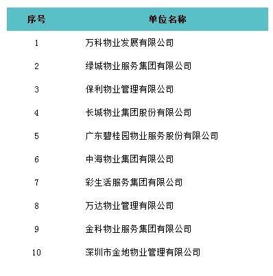 2016中国物业服务百强企业专项研究报告