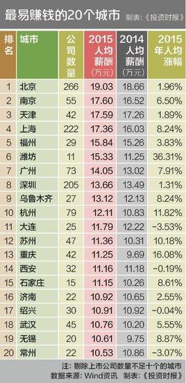 中国最易赚钱的20个城市中有常州!我就看看不说话…
