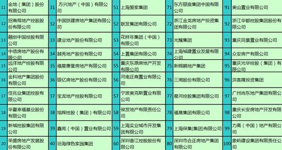 《2013中国房地产百强企业排名》常州多少大