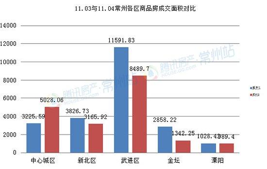 11.04商品房共成355套 总成交面积19015.33㎡