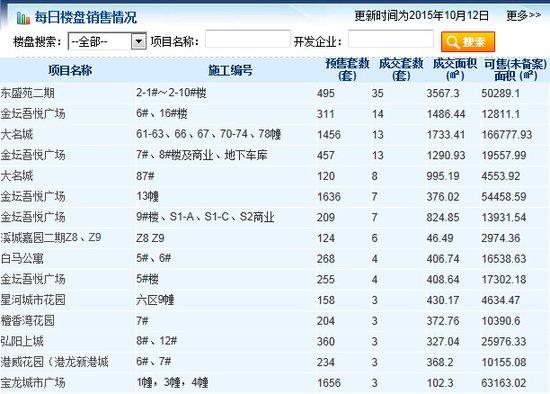 10.12商品房共成362套 总成交面积24931.66㎡