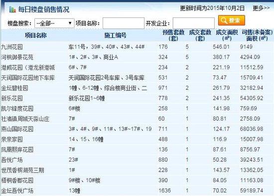 10月2日商品房共成交47套 总成交面积2683.9㎡