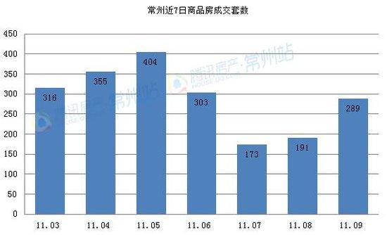 11.09商品房共成289套 总成交面积18646.43㎡