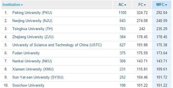 常州大学跻身《自然》内地大学排名第43位 省内第5名