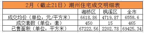 2月潮州楼市最新播报:截止21日网签465套均价6558元