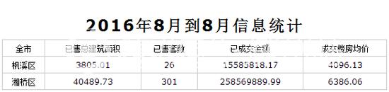 8月潮州商品房网签数据出炉 枫溪区成交均价下降