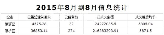 腾讯独家:2016年8月潮州城区商品住宅网签数据出炉