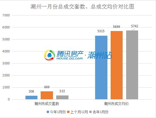 鸡年开年潮州一月楼市数据抢先看:城区成交量价齐跌