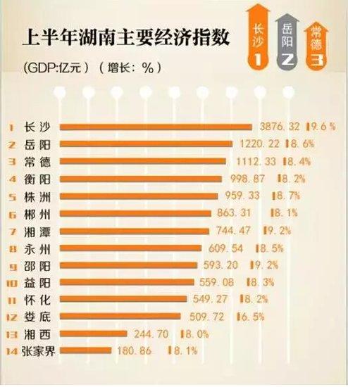 湖南岳阳经济GTp总量_湖南岳阳图片