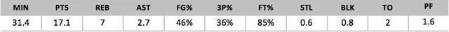 2018年NBA选秀球员之迈尔斯-布里奇斯