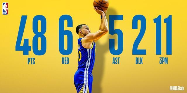 14日数据酷:哈登追平单场三分投失纪录 NBA新闻 第1张
