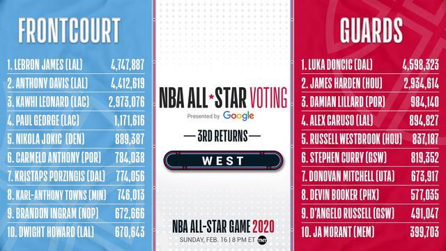 卡鲁索和法尔 全明星票选榜单里的风景线_NBA中国官方网站