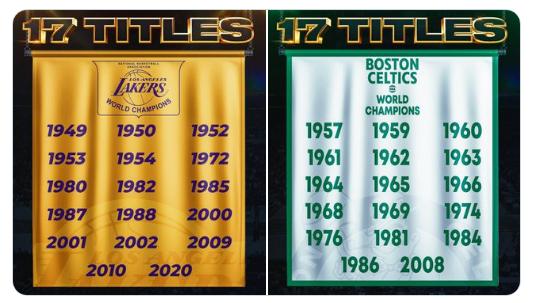 19-20赛季季后赛十大数据:湖人17冠平绿军