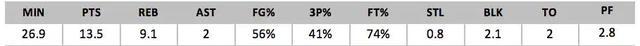 2018年NBA选秀球员之温德尔-卡特