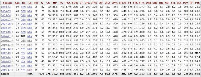 安东尼:赛季均分从未低于20的历史四人之一