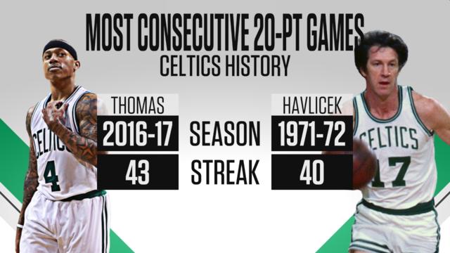 连续43场20+纪录终结 托马斯:我会再打破纪录的