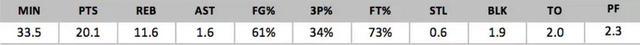 2018年NBA选秀球员之德安德烈-艾顿