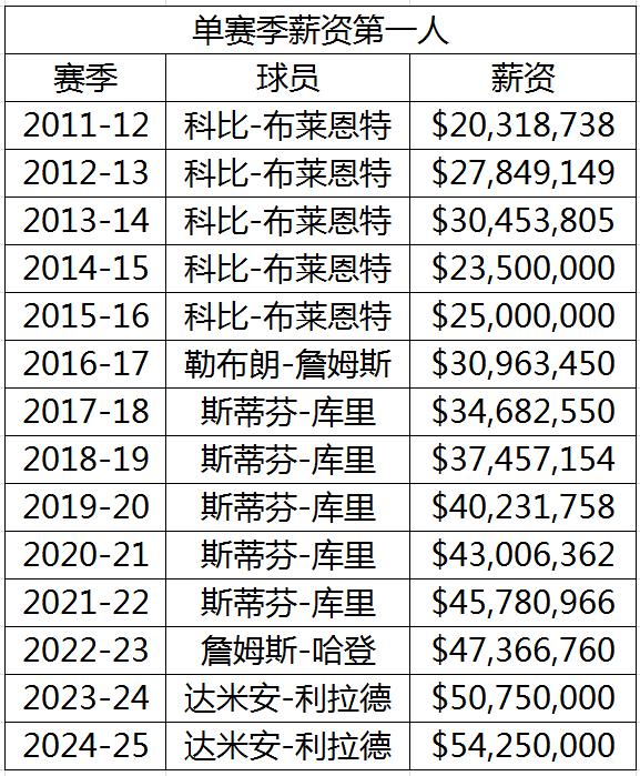 NBA大数据:4000万时代到来 8年顶薪翻了近两倍