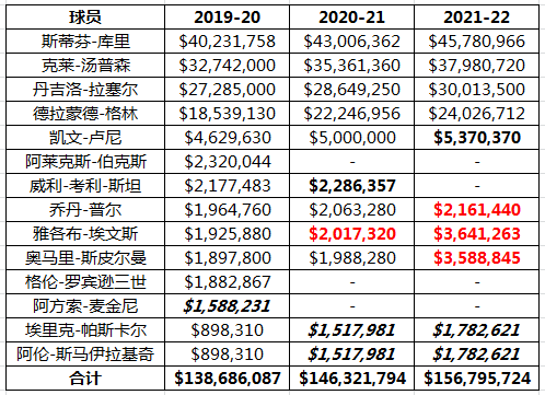 NBA大数据:格林续约 勇士未来薪资结构如何