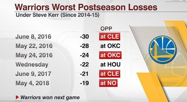 17日数据酷:库里连续81场季后赛命中三分