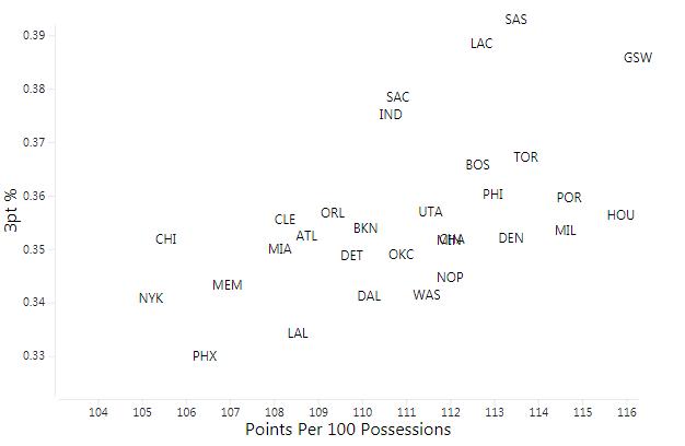 NBA大数据:数说联盟二十年之变化