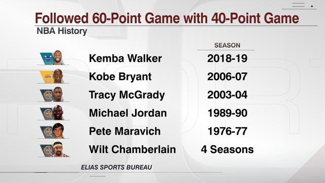 20日数据酷:沃克成为第六位60分后再砍40+的球员