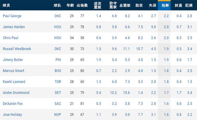 "NBA大数据:爱""拼""才会赢 漫谈拼抢数据"