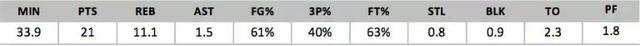 2018年NBA选秀球员之马文-巴格利