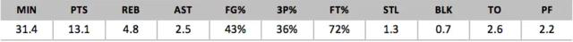 2018年NBA选秀球员之罗尔-阿尔金斯