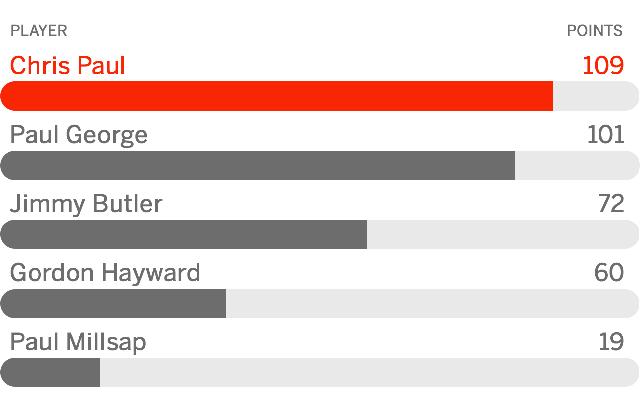 ESPN专家团评休赛期最佳引援 保罗&乔治领衔