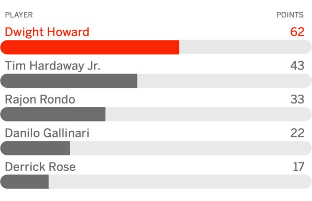 ESPN专家团评休赛期最差引援 霍华德榜首