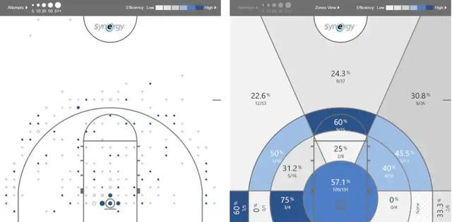 2019年NBA选秀球员之罗密欧-朗福德