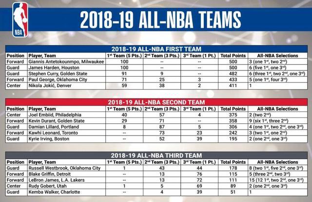 NBA最佳阵容:字母哥&哈登一阵 詹姆斯三阵
