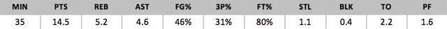 2018年NBA选秀球员之卢卡-东契奇