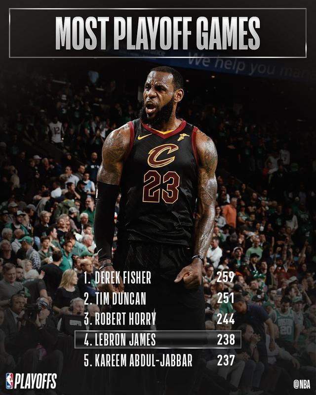 7日数据酷:詹姆斯季后赛出场数升至历史第四