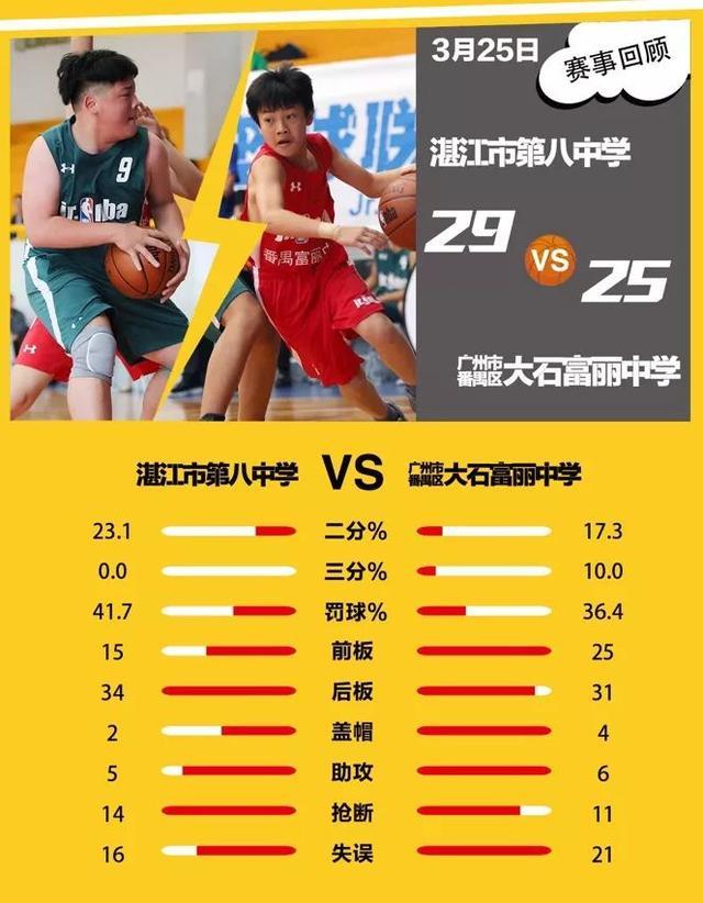 【战报】两日三赛诞生四强!广东初中组小组赛好戏不断