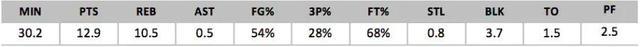 2018年NBA选秀球员之穆罕默德-班巴