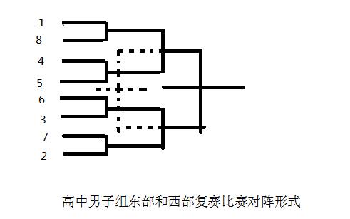 2015—2016年度北京市中小学生篮球冠军赛