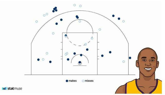 NBA大数据:单挑全联盟 05-06科比有多强?