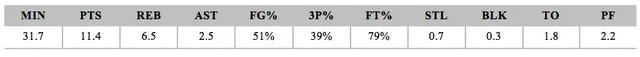 2019年NBA选秀球员之特伦斯-曼