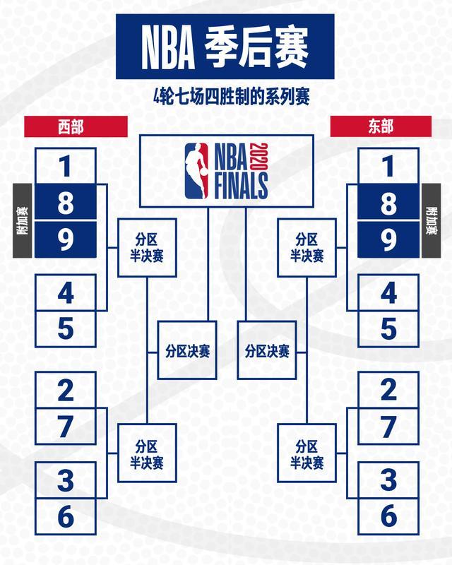 NBA赛季重启规则图解