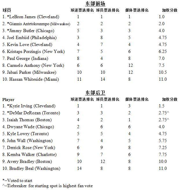 2017全明星首发出炉:詹皇&库里领衔东、西部