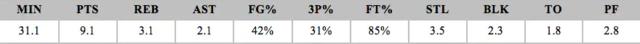2019年NBA选秀球员之马蒂斯-塞布尔
