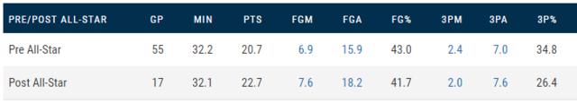 NBA大数据:波尔津吉斯匹配独行侠的需求